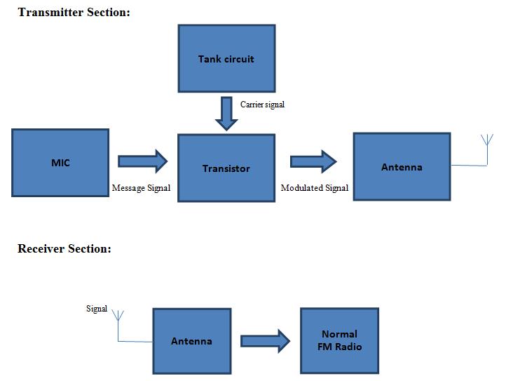 555 As Fm Transmitter Circuit Diagram Electronic Circuits Diagram