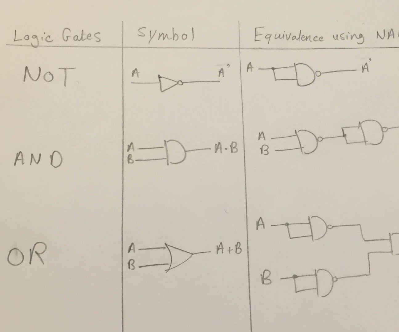 logic diagram and gate [ 1295 x 1079 Pixel ]