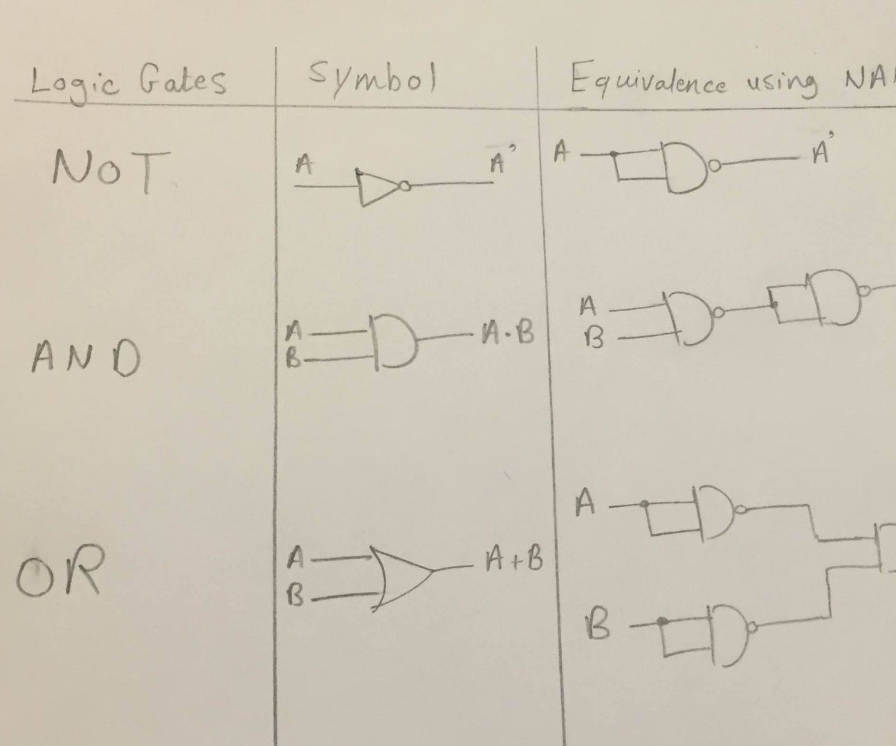small resolution of logic diagram and gate