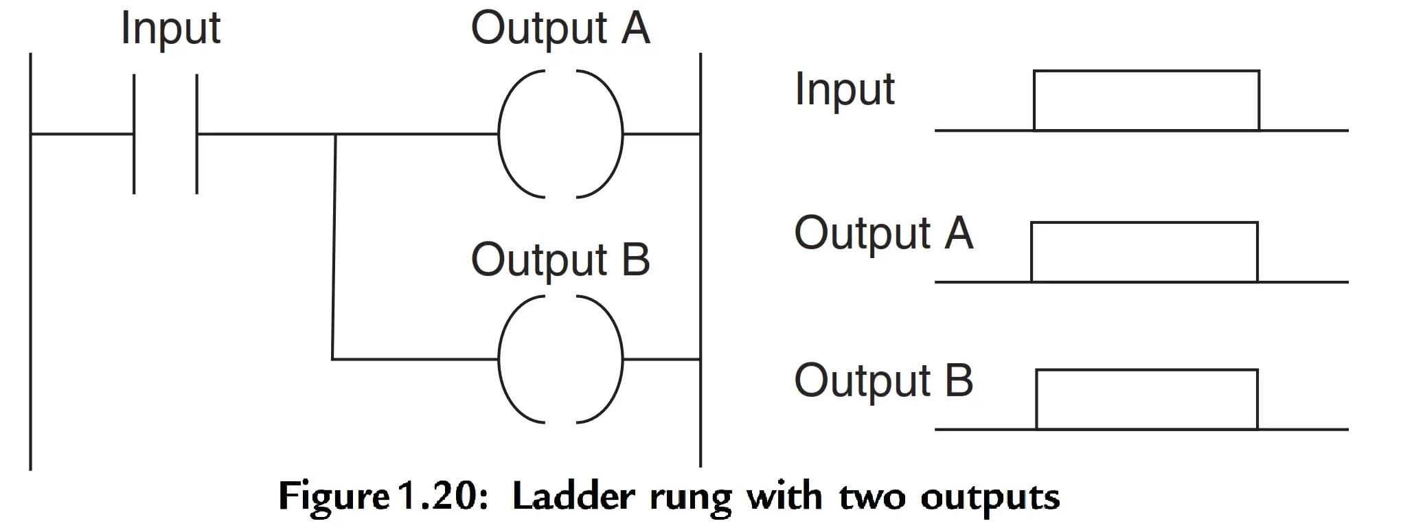 Plc Multiple Outputs Configuration