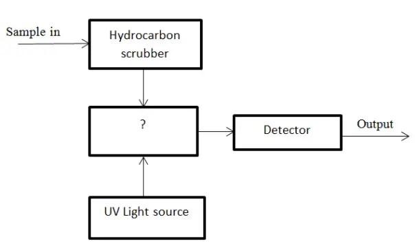 Sulphur Di-oxide Monitoring Questions & Answers