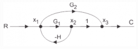 Signal Flow Graphs Objective Questions Instrumentation Tools