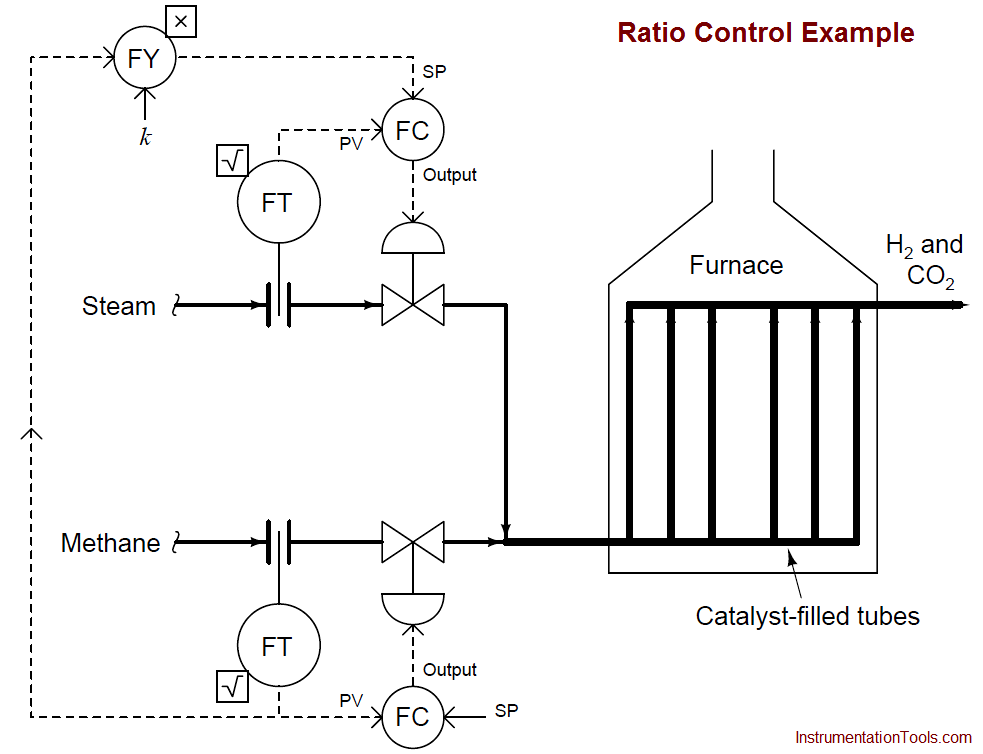 Ratio Controller Example Instrumentation Tools
