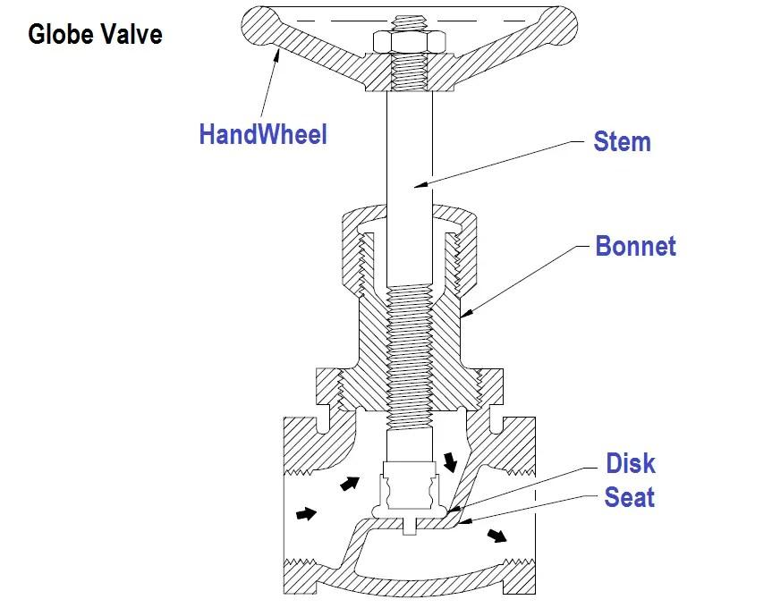 Globe Valve Body Design : Z-Body, Y-Body, Angle Valves