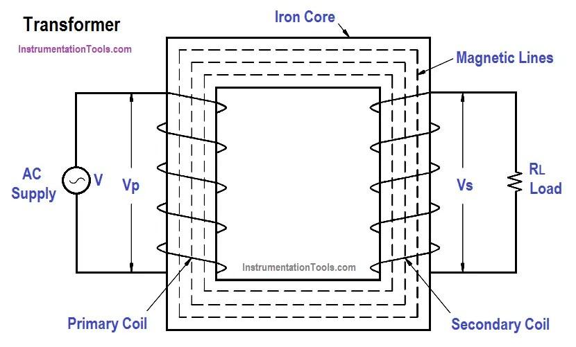 Transformer Turns Ratio Instrumentation Tools