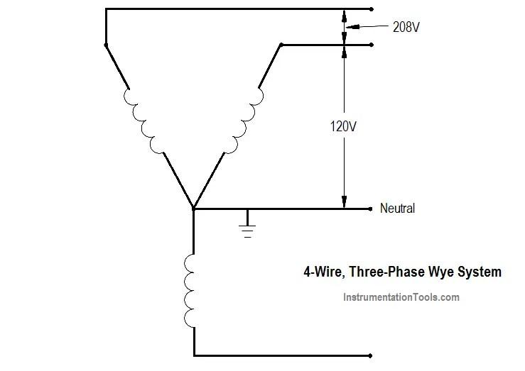 4-Wire, Three-Phase Wye Wiring System Instrumentation Tools