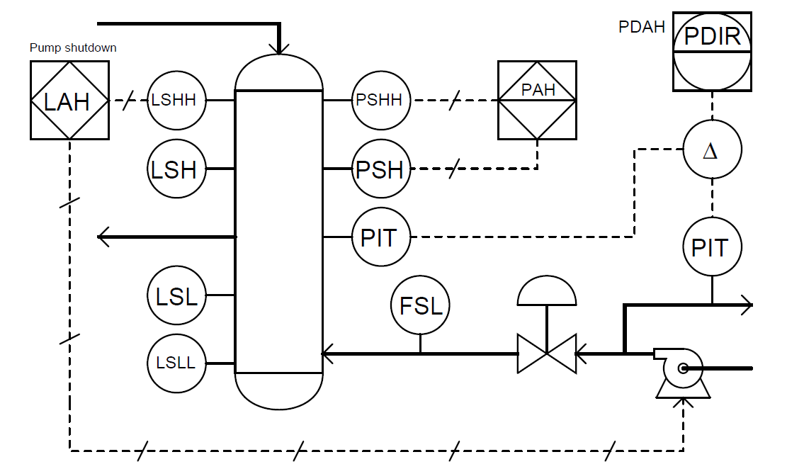 Identify Instruments in Piping and instrumentation Diagram