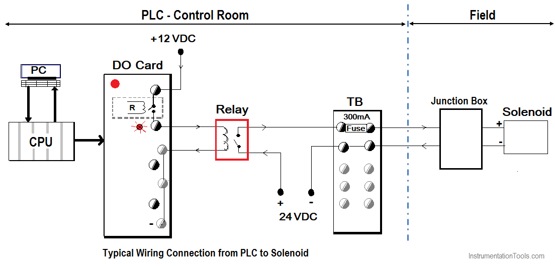 How to Connect a Solenoid Valve with PLC