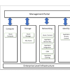 microsoft azure architecture what is microsoft azure intellipaat [ 1280 x 720 Pixel ]
