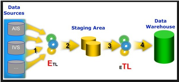 cognos architecture diagram 2010 f150 radio wiring what is etl? introduction to etl tutorial