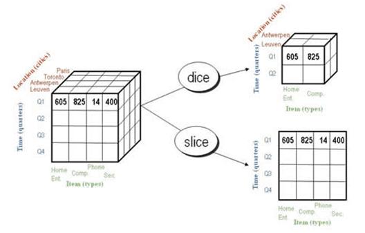 Olap data cube tutorial