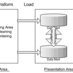 Data Warehouse Architecture Diagram With Explanation Math Mapping Definition Dwh Tutorial Intellipaat Com You Can See That It Is Nothing But The Movement Of From Source To Staging Area And Then Finally Conformed Marts Through Etl Extract