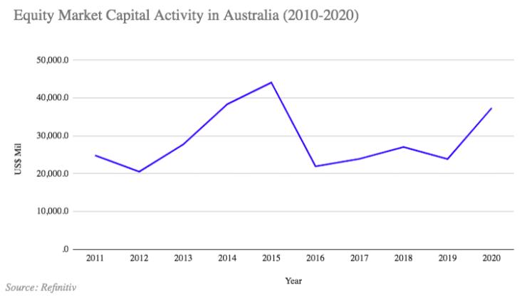 capital raising activity ASX