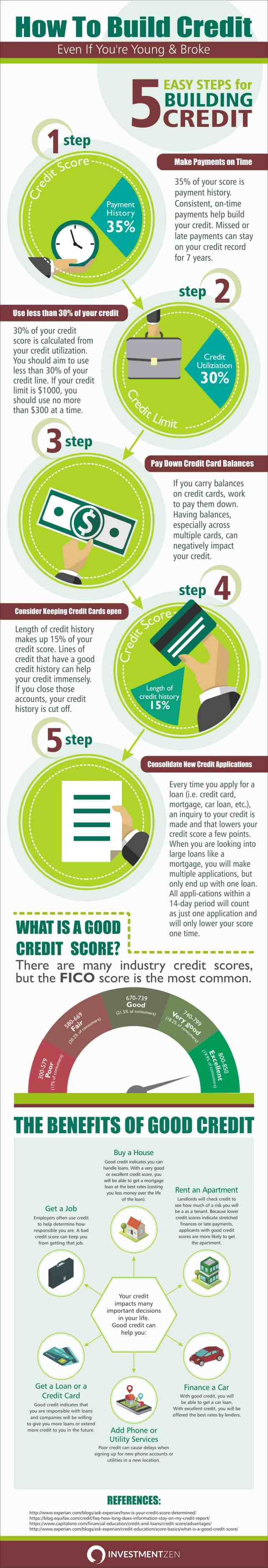 How To Build Credit (Even If You're Young & Broke)