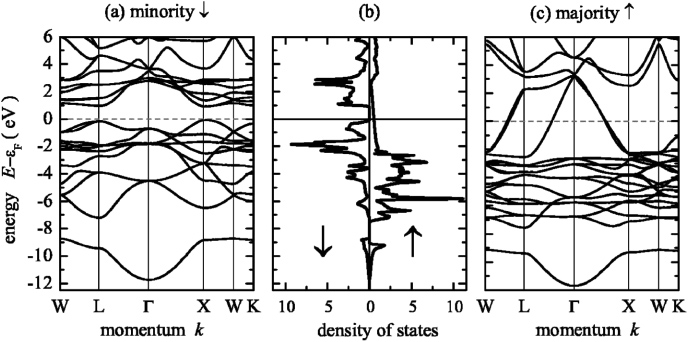 Magnetic anisotropy, exchange and damping in cobalt-based