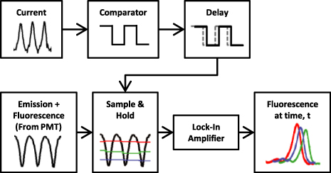 Time-synchronized continuous wave laser-induced