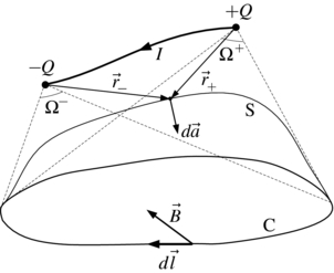 Ampère–Maxwell law for a conducting wire: a topological