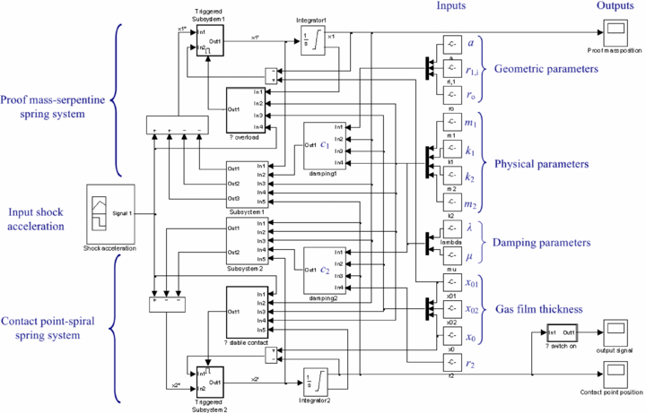 Design, simulation and fabrication of a novel contact
