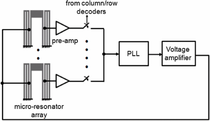 Design and characterization of a CMOS MEMS capacitive