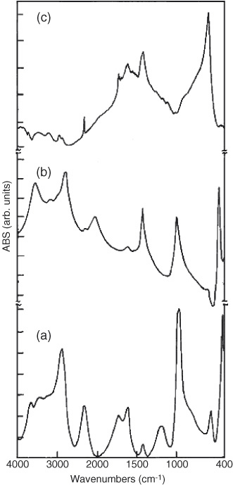 Investigation of x-ray photoelectron spectroscopic (XPS
