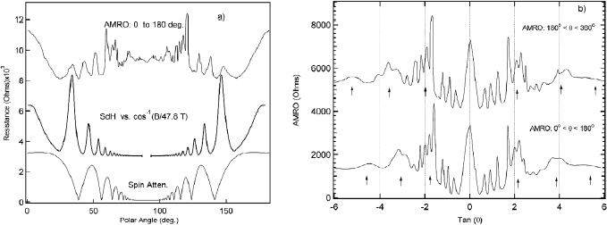 Fermiology and superconductivity at high magnetic fields