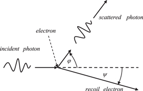 A primer on the theory of Thomson scattering for high
