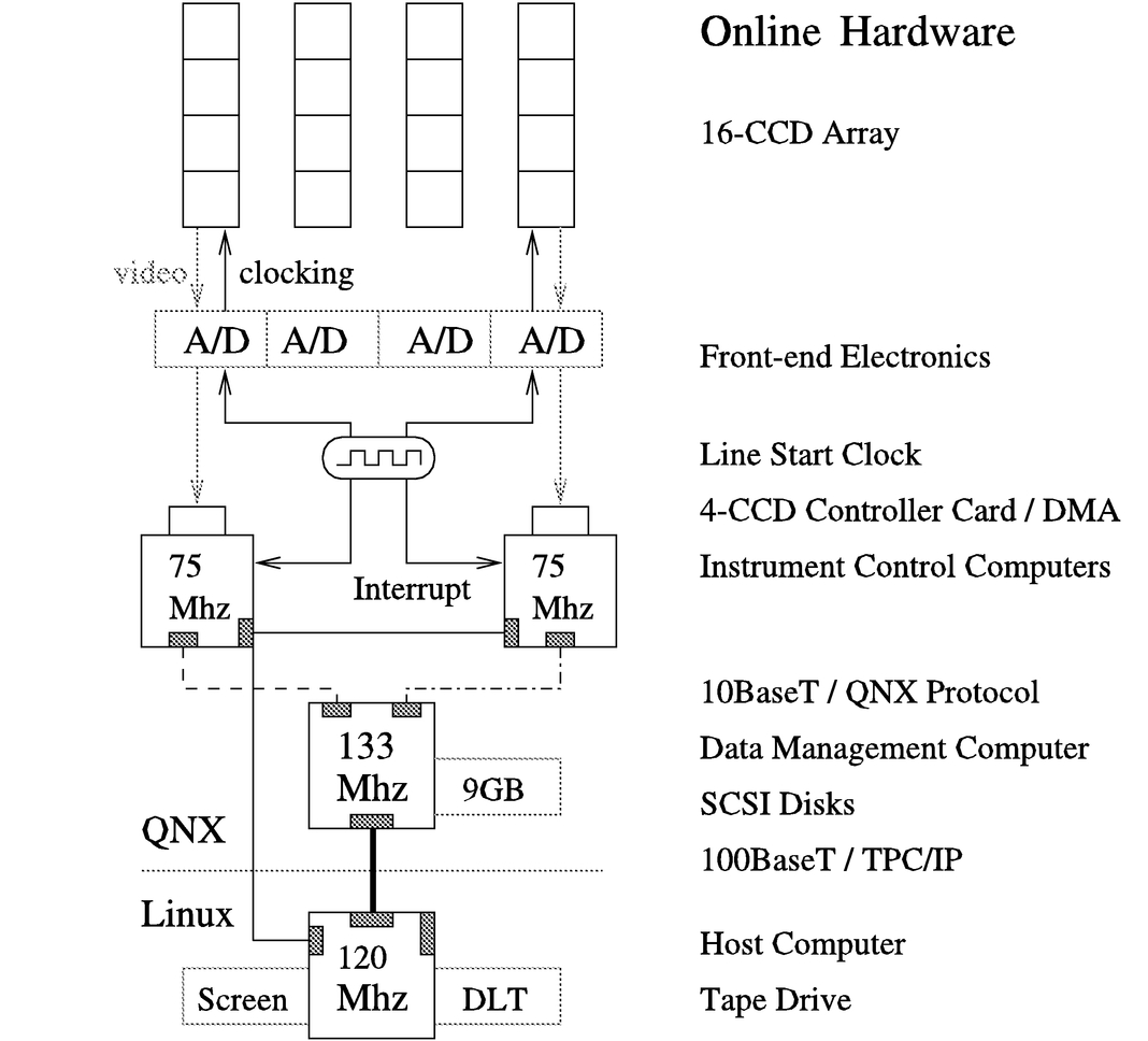 analog data acquisition system block diagram lancer audio wiring a largearea ccd camera for the schmidt telescope at