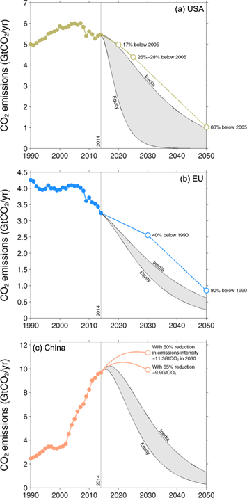 Measuring a fair and ambitious climate agreement using