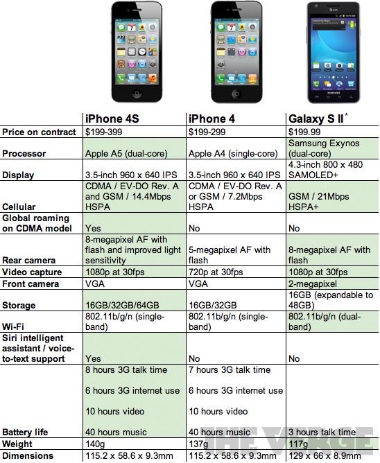 Perbedaan Iphone 6s Dan 7 : perbedaan, iphone, Battle, Specs:, IPhone, Samsung, Galaxy, Canada