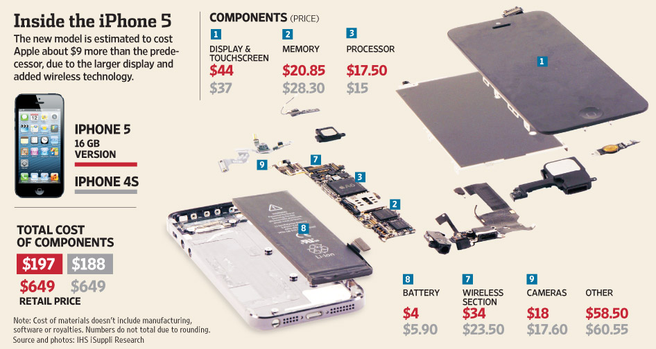 iphone 4s parts diagram trailer wiring 7 way chevrolet here is a breakdown of 5 component costs [photo] | in canada blog