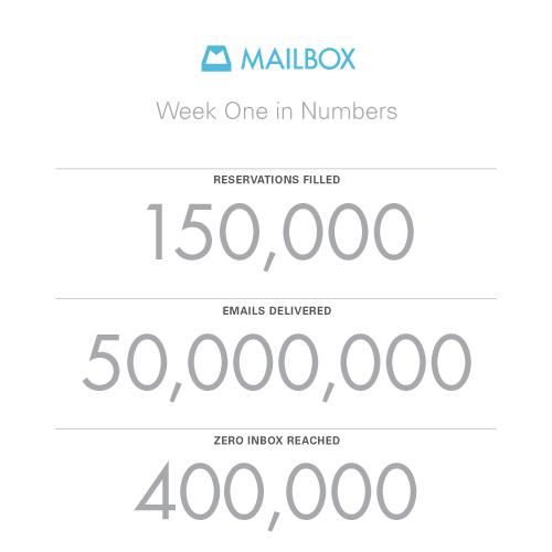 Mailbox: 150,000 Reservations Filled, 50M Emails Delivered