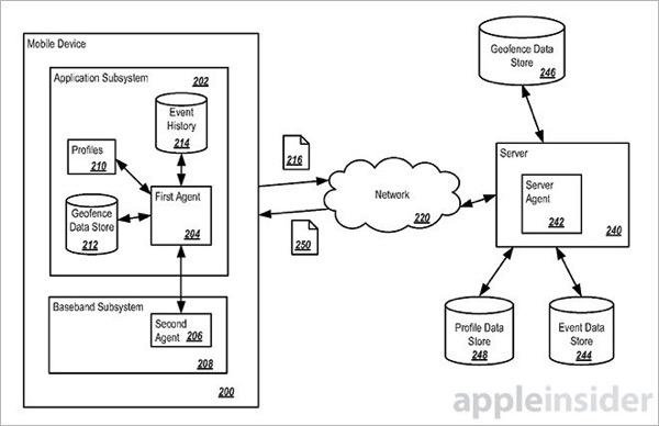 Apple Patents Location-Based Monitoring Tool for Mapping