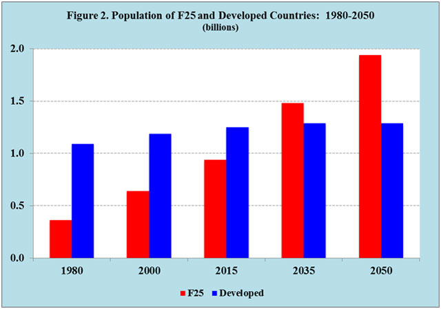 Source: United Nations Population Division.