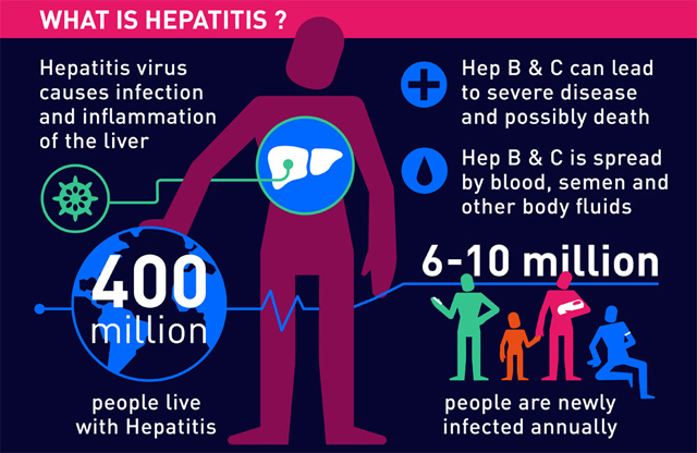 What is Hepatitis? Credit: WHO
