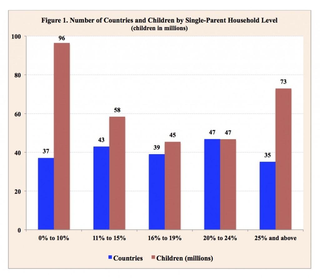 Percentage Single Parent Homes 2012