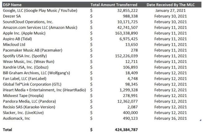 MLC Apple Music оплачивает лицензионные сборы