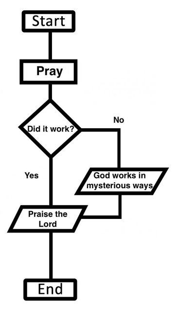 How prayer works.