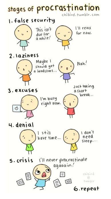 Etapas de la procrastinación