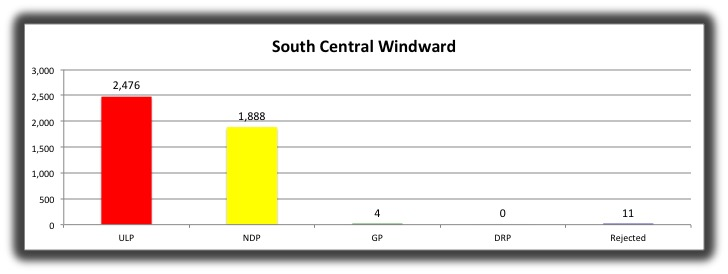 03 South Central Windward