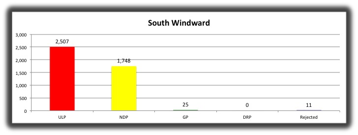 04 South Windward