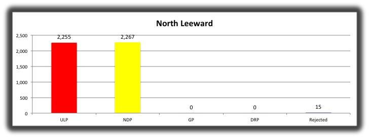 13 North Leeward