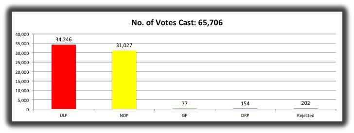 16 No Of Votes