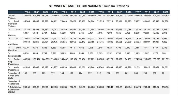 Svg Tourism Stats
