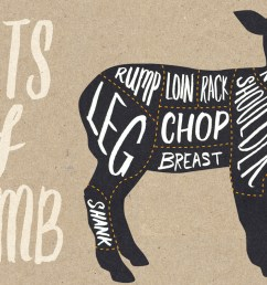 the ultimate guide to lamb cuts [ 1200 x 797 Pixel ]
