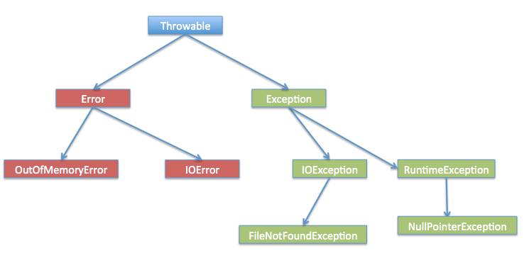 Exception Handling In Java
