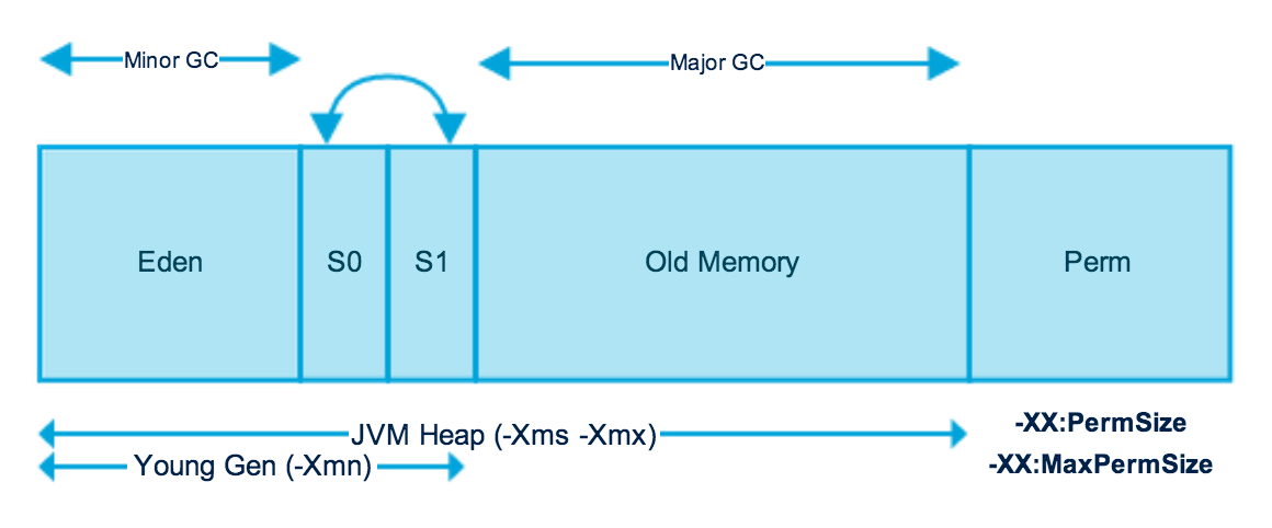 jvm architecture in java with diagram subaru outback wiring memory model management journaldev