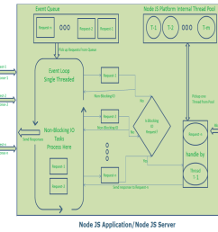 nodejs single thread event model diagram description  [ 1062 x 797 Pixel ]