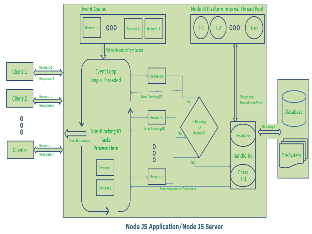 hight resolution of nodejs single thread event model diagram description