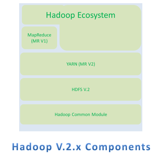 small resolution of hadoop2 x components
