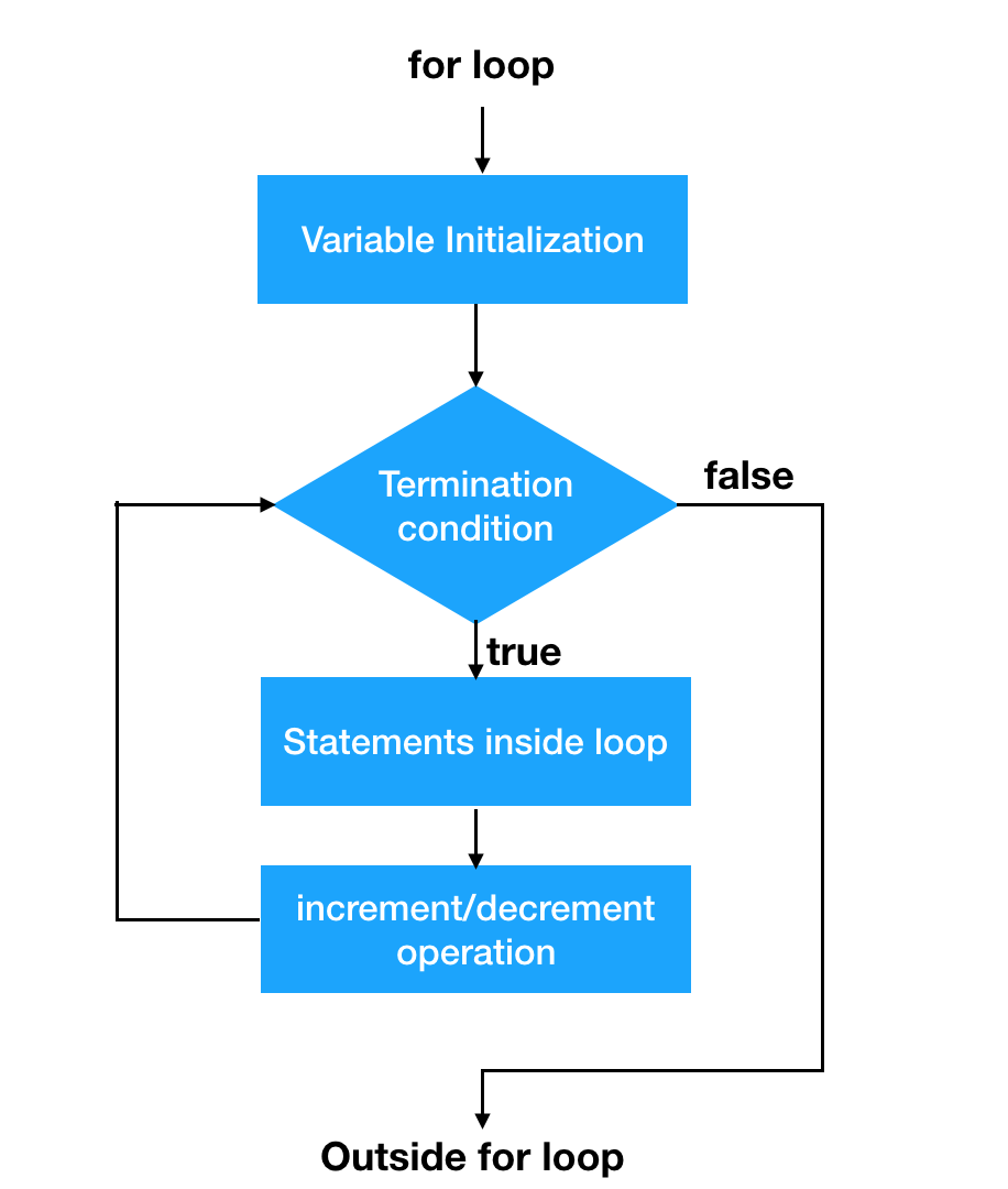hight resolution of java for loop